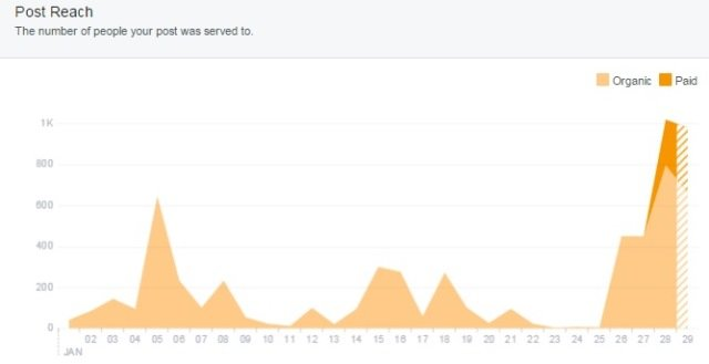 Facebook marketing: It's not what it used to be