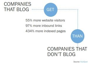 15 Business Blogging Mistakes